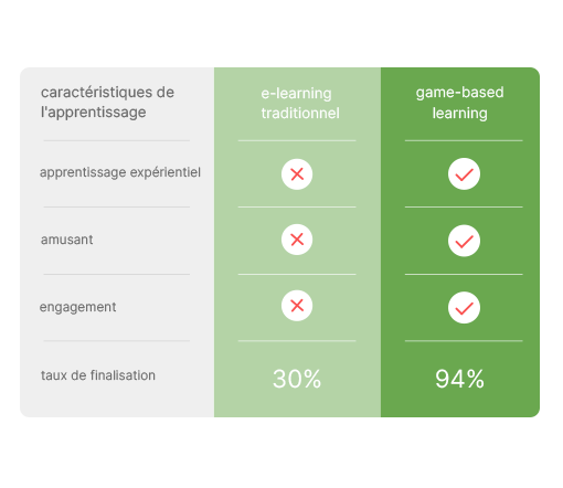 Elearning vs game-based learning